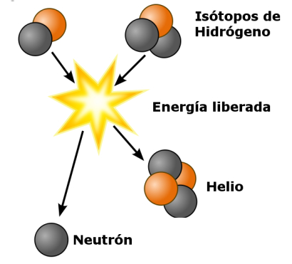 Fusión de dos átomos de hidrógeno para formar uno de helio. Los protones (rojo) se fusionan para formar nuevos átomos, con la liberación de neutrones (negro) y (mucha) energía. Los electrones no se muestran por simplicidad